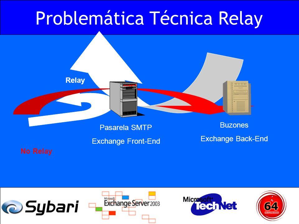 Problemática Técnica Relay Pasarela SMTP Exchange Front-End Relay Buzones Exchange Back-End No Relay