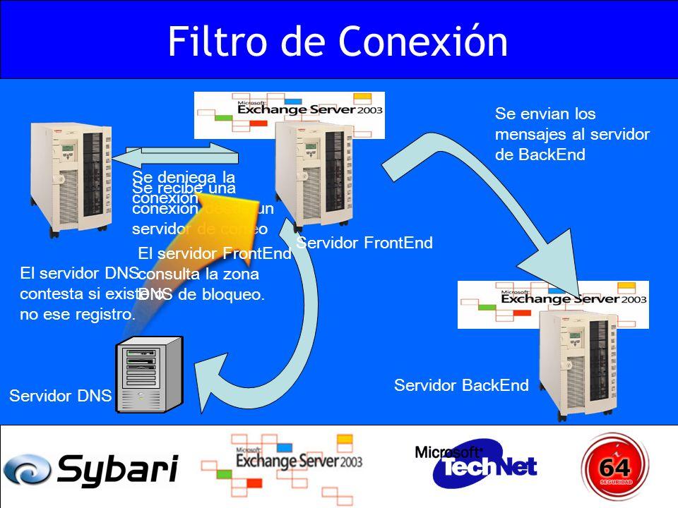 Se recibe una conexión desde un servidor de correo El servidor DNS contesta si existe o no ese registro. Se deniega la conexión El servidor FrontEnd c