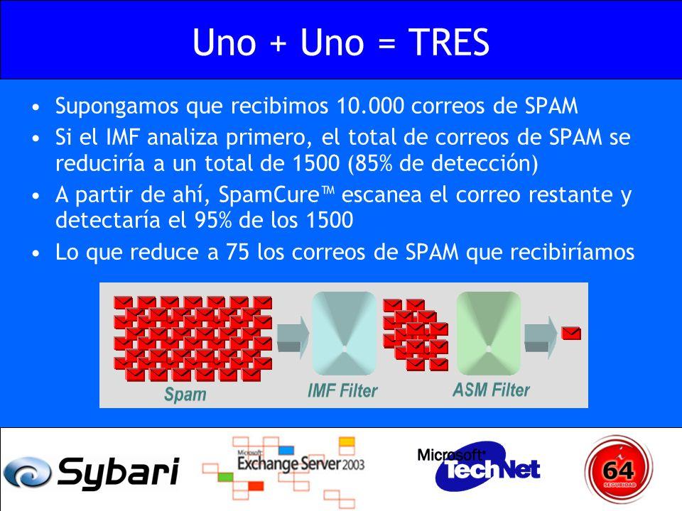Uno + Uno = TRES Supongamos que recibimos 10.000 correos de SPAM Si el IMF analiza primero, el total de correos de SPAM se reduciría a un total de 150