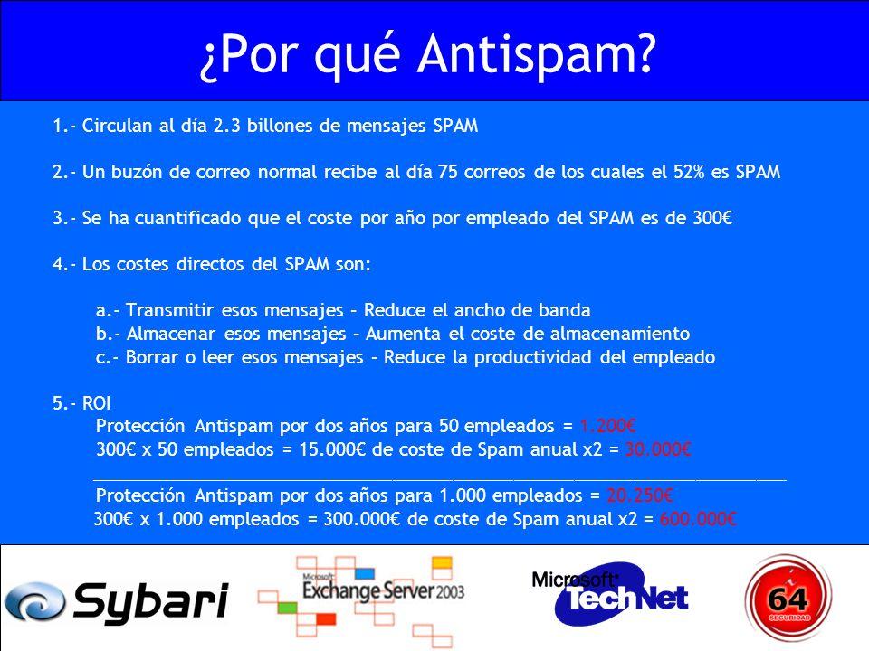 ¿Por qué Antispam? 1.- Circulan al día 2.3 billones de mensajes SPAM 2.- Un buzón de correo normal recibe al día 75 correos de los cuales el 52% es SP