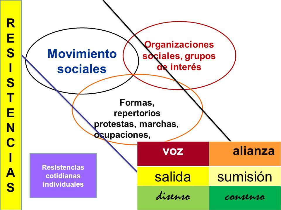 Movimiento sociales Organizaciones sociales, grupos de interés Formas, repertorios protestas, marchas, ocupaciones, Resistencias cotidianas individual