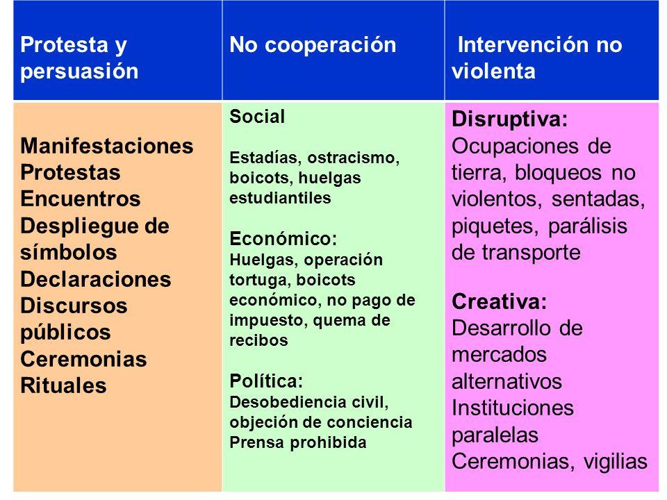 Protesta y persuasión No cooperación Intervención no violenta Manifestaciones Protestas Encuentros Despliegue de símbolos Declaraciones Discursos públ