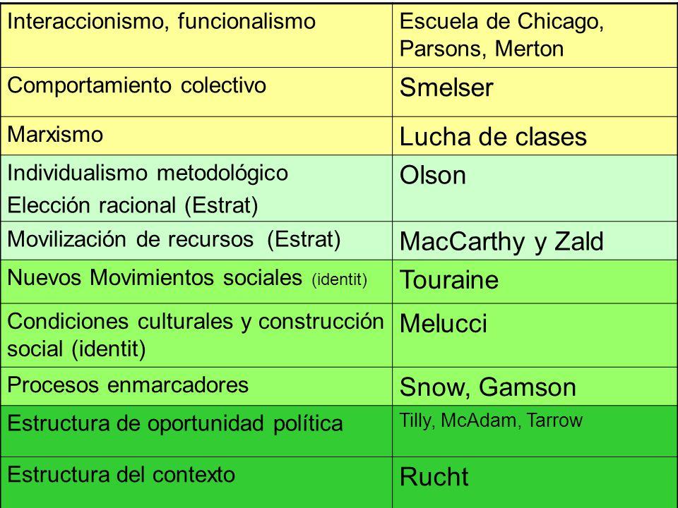 Interaccionismo, funcionalismoEscuela de Chicago, Parsons, Merton Comportamiento colectivo Smelser Marxismo Lucha de clases Individualismo metodológic