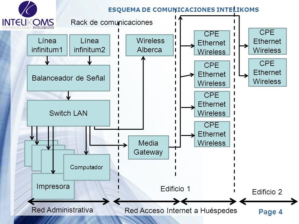 Powerpoint Templates Page 4 Línea infinitum1 Línea infinitum2 Balanceador de Señal Switch LAN Impresora Computador Media Gateway Wireless Alberca CPE