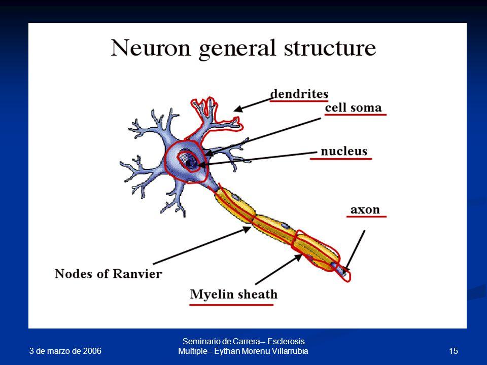 3 de marzo de 2006 15 Seminario de Carrera-- Esclerosis Multiple-- Eythan Morenu Villarrubia