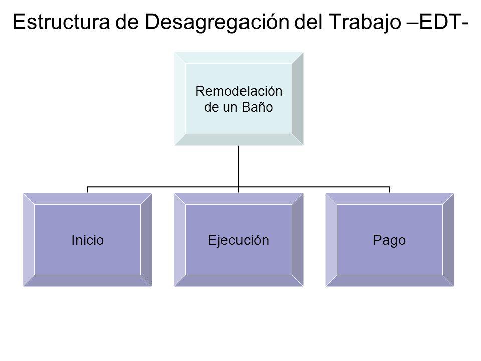 Remodelación de un Baño InicioEjecuciónPago Estructura de Desagregación del Trabajo –EDT-
