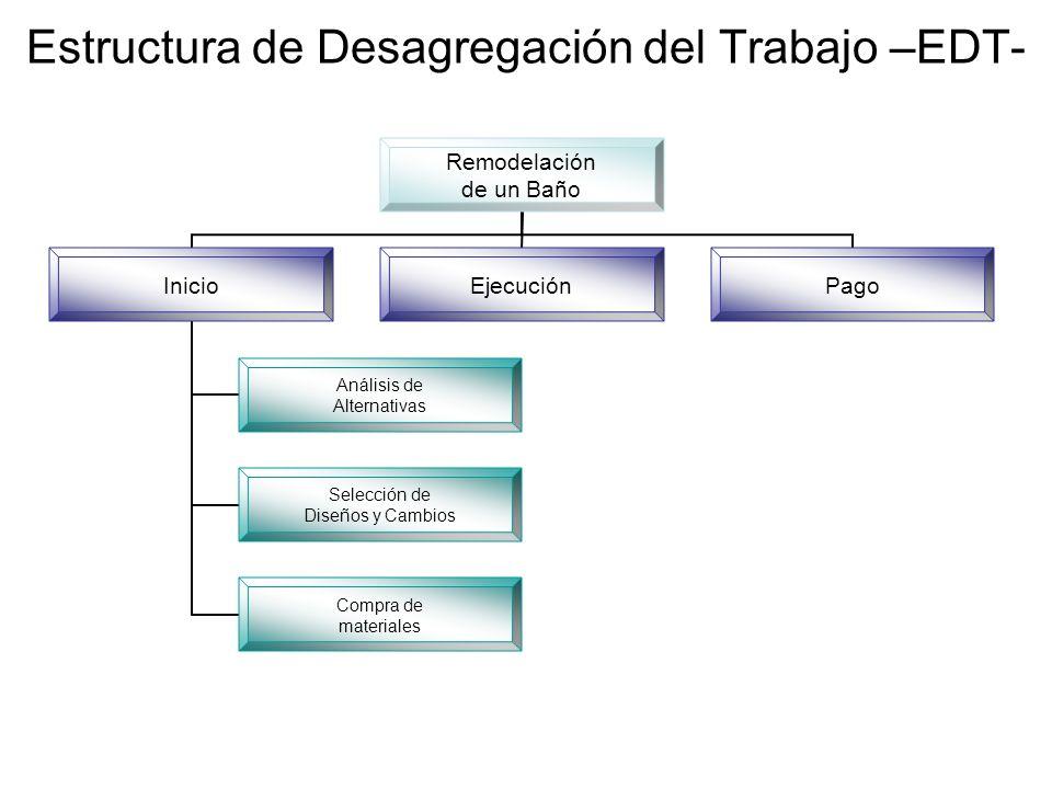 Remodelación de un Baño Inicio Análisis de Alternativas Selección de Diseños y Cambios Compra de materiales EjecuciónPago Estructura de Desagregación