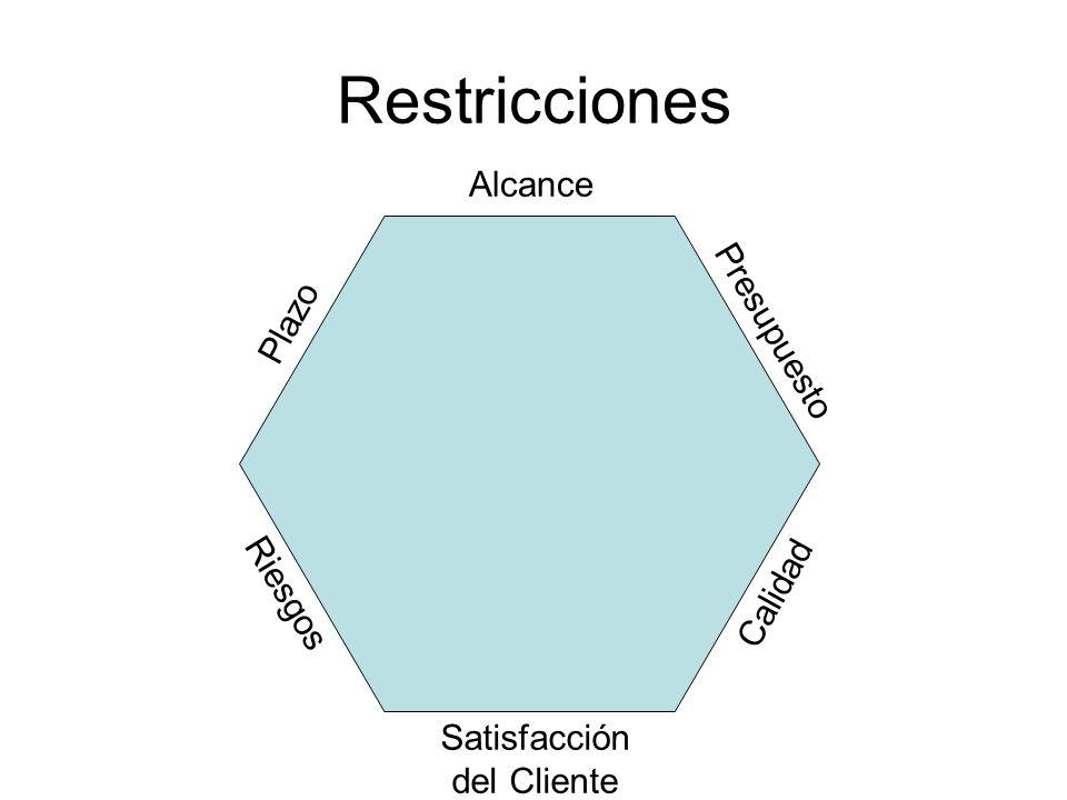 Restricciones Alcance Satisfacción del Cliente Plazo Calidad Presupuesto Riesgos