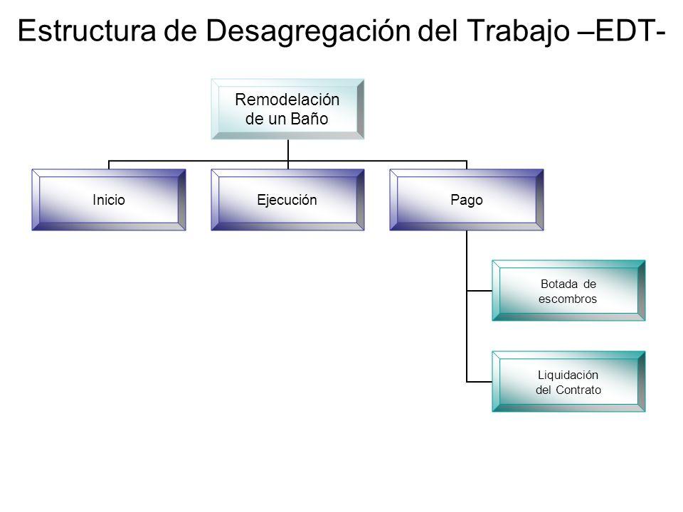 Remodelación de un Baño InicioEjecuciónPago Botada de escombros Liquidación del Contrato Estructura de Desagregación del Trabajo –EDT-