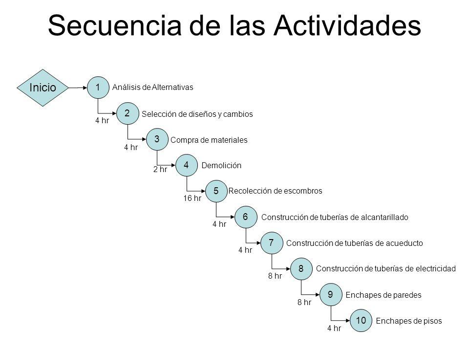 Secuencia de las Actividades 1 2 3 4 5 6 7 8 9 Inicio Análisis de Alternativas Selección de diseños y cambios Compra de materiales Demolición Recolecc
