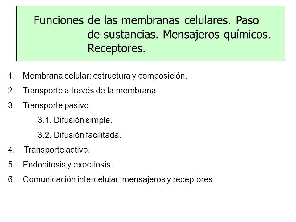 1.Membrana celular: estructura y composición.2.Transporte a través de la membrana.