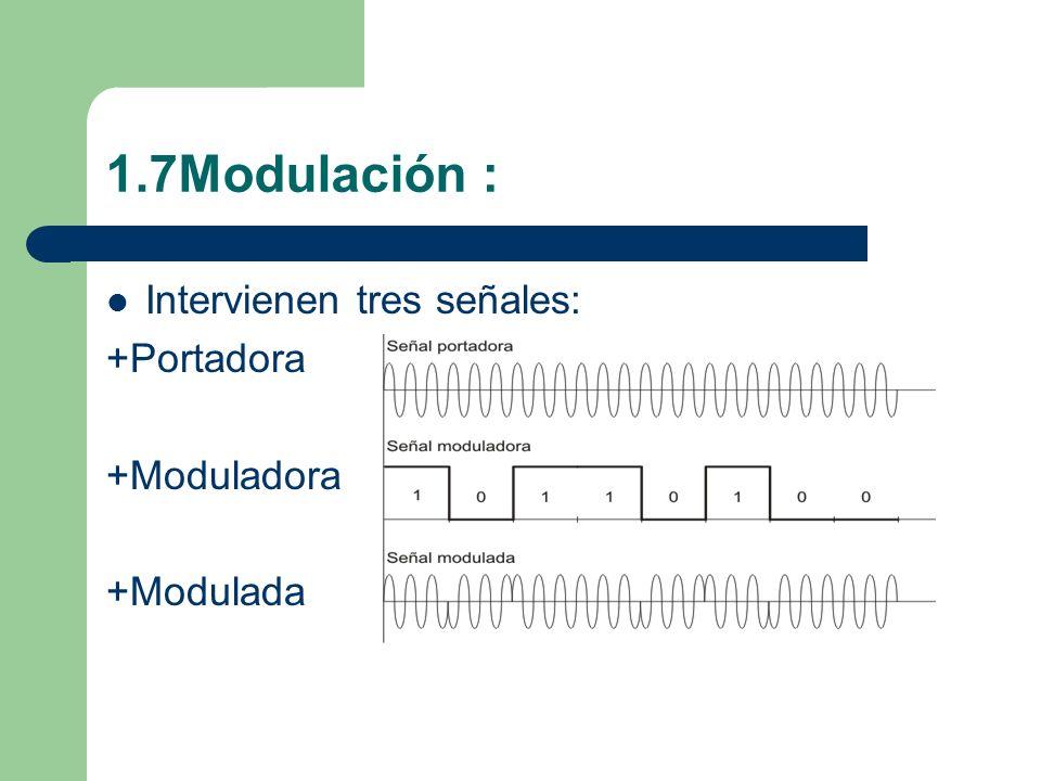 1.7Modulación : Intervienen tres señales: +Portadora +Moduladora +Modulada
