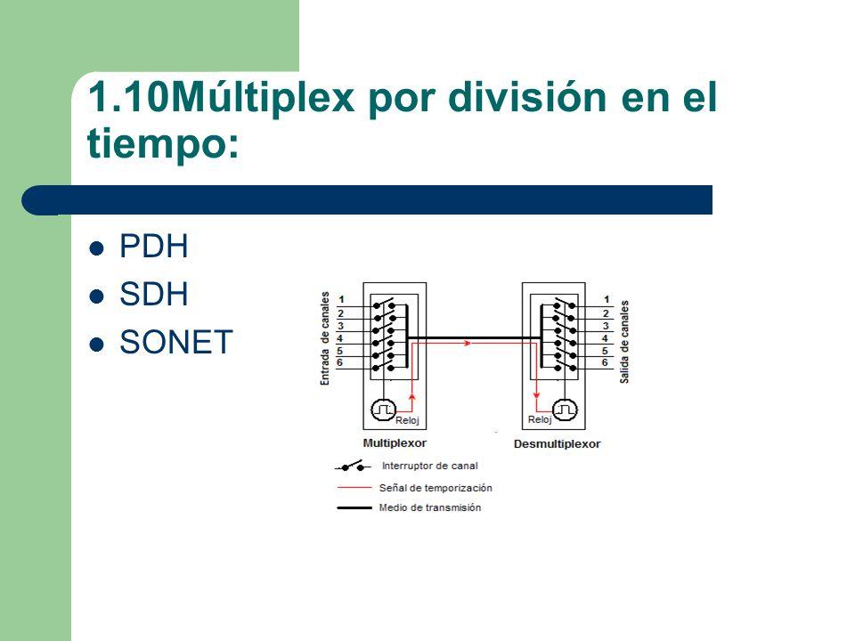 1.10Múltiplex por división en el tiempo: PDH SDH SONET
