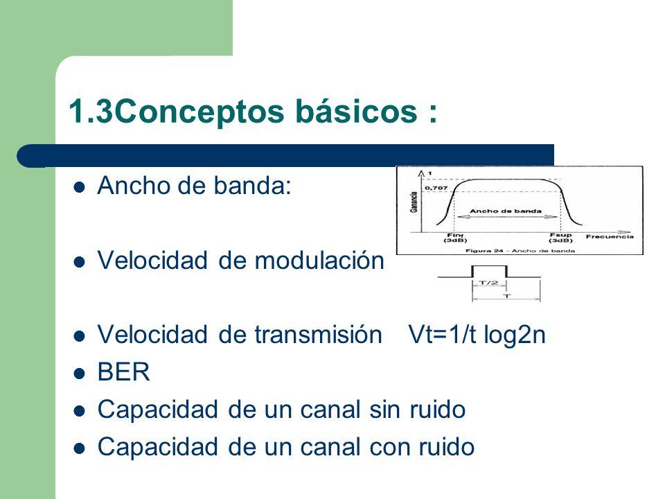 1.3Conceptos básicos : Ancho de banda: Velocidad de modulación Velocidad de transmisión Vt=1/t log2n BER Capacidad de un canal sin ruido Capacidad de