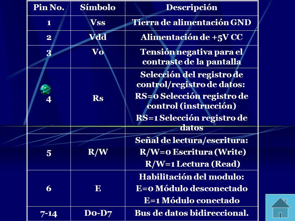 Pin No.SímboloDescripción 1VssTierra de alimentación GND 2VddAlimentación de +5V CC 3VoTensión negativa para el contraste de la pantalla 4Rs Selección