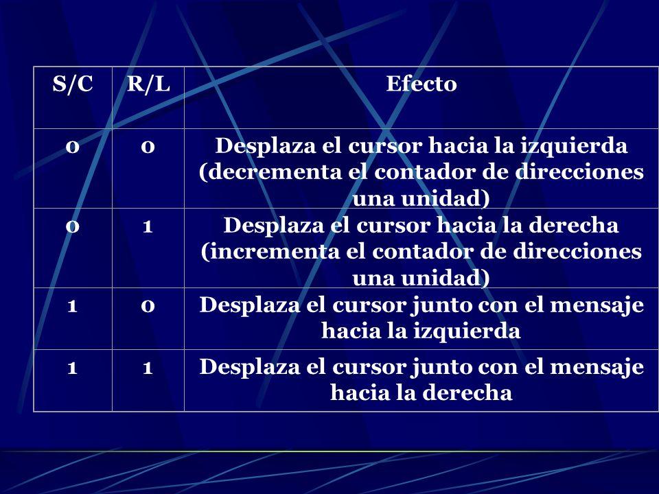 S/CR/LEfecto 00Desplaza el cursor hacia la izquierda (decrementa el contador de direcciones una unidad) 01Desplaza el cursor hacia la derecha (increme