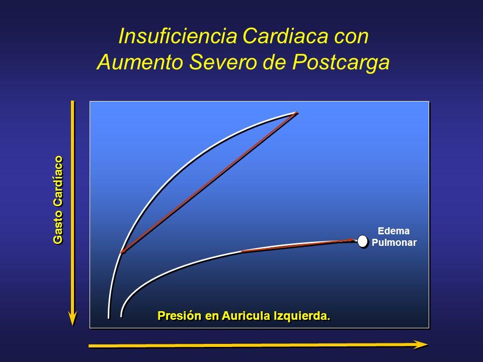 Presión en Auricula Izquierda. Gasto Cardíaco Edema Pulmonar Insuficiencia Cardiaca con Aumento Severo de Postcarga