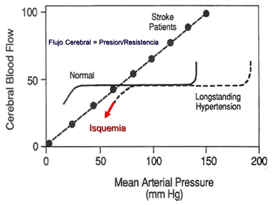 Flujo Cerebral = Presion/Resistencia Isquemia