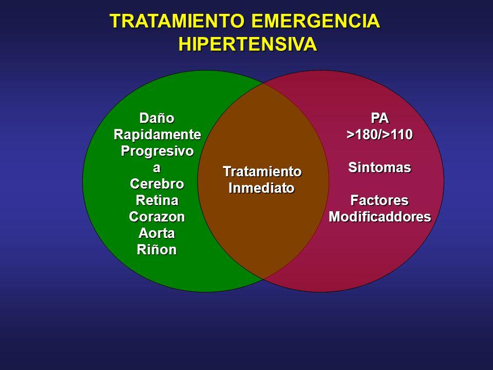 PA>180/>110SintomasFactoresModificaddores TratamientoInmediato Daño Rapidamente Progresivo aCerebroRetinaCorazonAorta Riñon TRATAMIENTO EMERGENCIA HIP