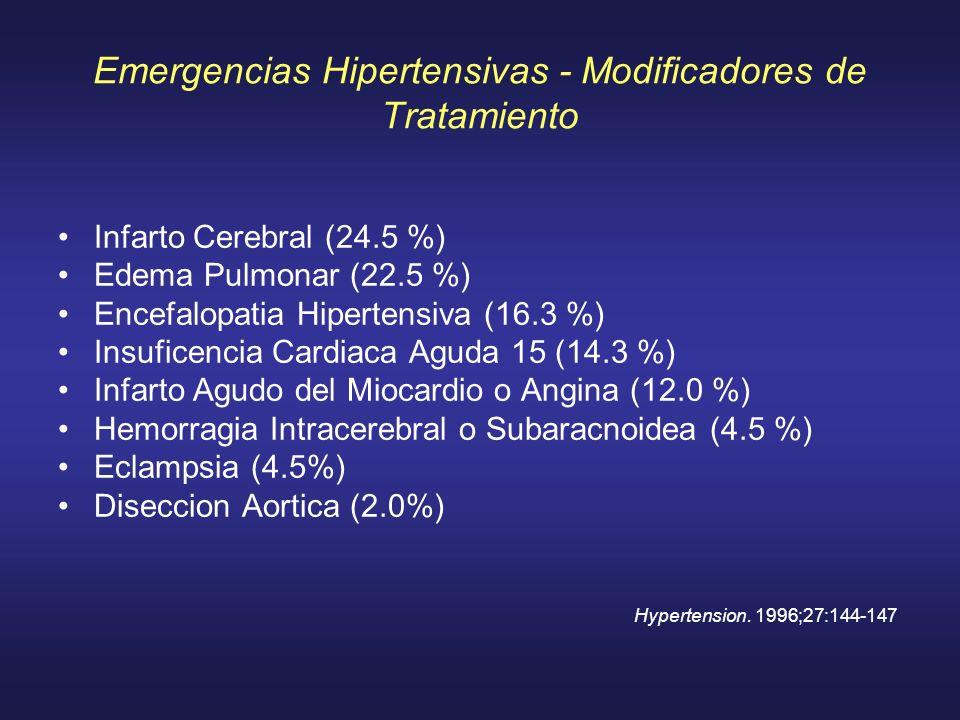 Emergencias Hipertensivas - Modificadores de Tratamiento Infarto Cerebral (24.5 %) Edema Pulmonar (22.5 %) Encefalopatia Hipertensiva (16.3 %) Insufic