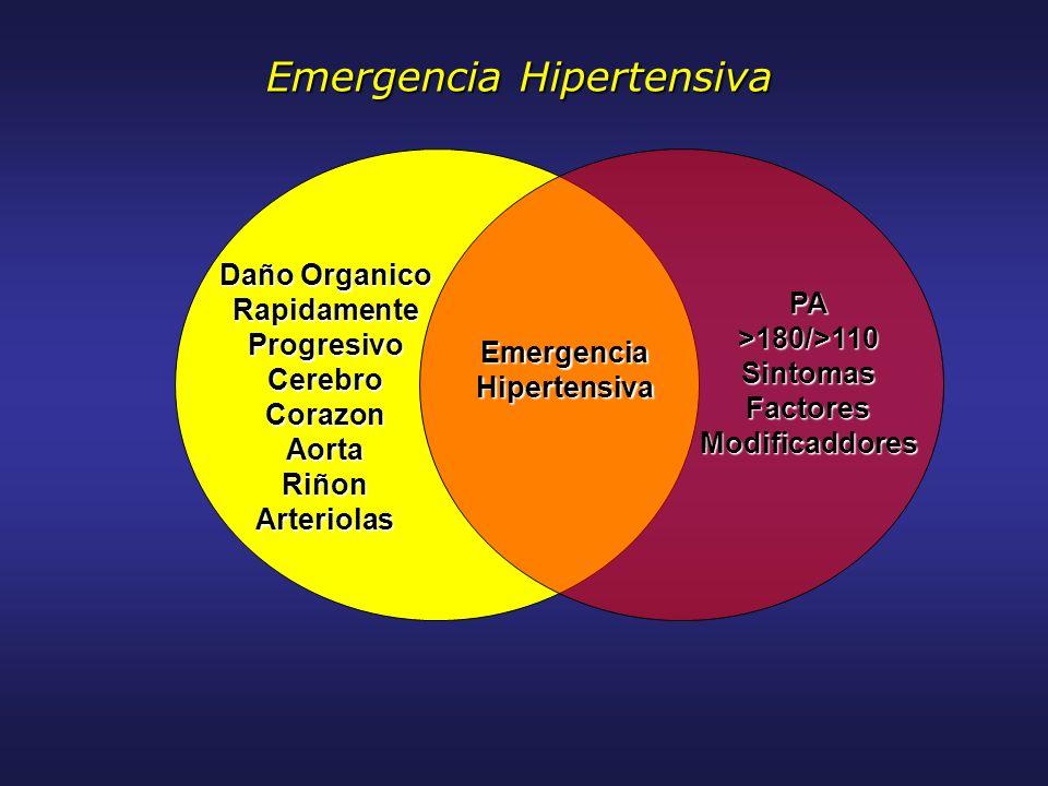 PA>180/>110SintomasFactoresModificaddores EmergenciaHipertensiva Daño Organico Rapidamente Progresivo CerebroCorazonAorta Riñon Arteriolas Emergencia