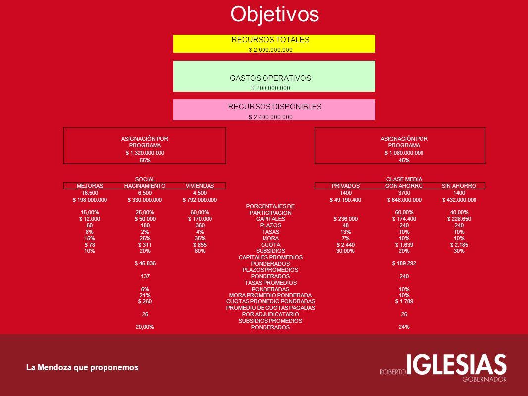 Objetivos La Mendoza que proponemos RECURSOS TOTALES $ 2.600.000.000 GASTOS OPERATIVOS $ 200.000.000 RECURSOS DISPONIBLES $ 2.400.000.000 ASIGNACIÓN P