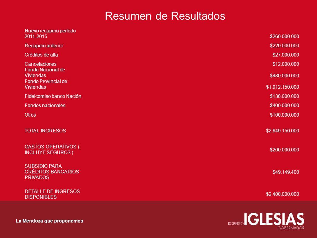 Resumen de Resultados La Mendoza que proponemos Nuevo recupero período 2011-2015$260.000.000 Recupero anterior$220.000.000 Créditos de alta$27.000.000