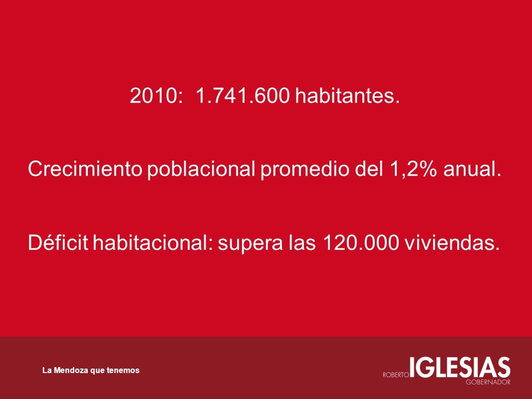 2010: 1.741.600 habitantes. Crecimiento poblacional promedio del 1,2% anual. Déficit habitacional: supera las 120.000 viviendas. La Mendoza que tenemo