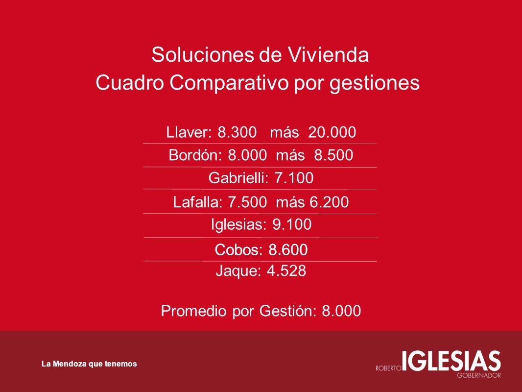 Soluciones de Vivienda Cuadro Comparativo por gestiones Llaver: 8.300 más 20.000 Bordón: 8.000 más 8.500 Gabrielli: 7.100 Lafalla: 7.500 más 6.200 Igl