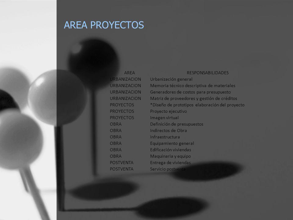 AREA PROYECTOS AREARESPONSABILIDADES URBANIZACIONUrbanización general URBANIZACIONMemoria técnico descriptiva de materiales URBANIZACIONGeneradores de costos para presupuesto URBANIZACIONMatriz de proveedores y gestión de créditos PROYECTOS*Diseño de prototipos elaboración del proyecto PROYECTOSProyecto ejecutivo PROYECTOSImagen virtual OBRADefinición de presupuestos OBRAIndirectos de Obra OBRAInfraestructura OBRAEquipamiento general OBRAEdificación viviendas OBRAMaquinaria y equipo POSTVENTAEntrega de viviendas POSTVENTAServicio postventa