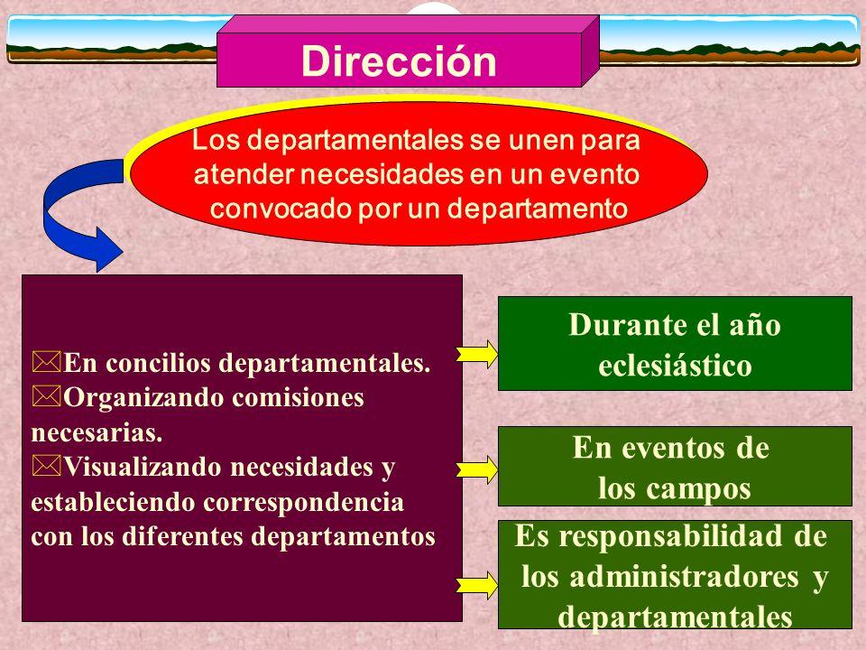 Dirección Cada iglesia y congregación establecen sus objetivos para determinar los objetivos del distrito, campo y Unión Cada iglesia y congregación e
