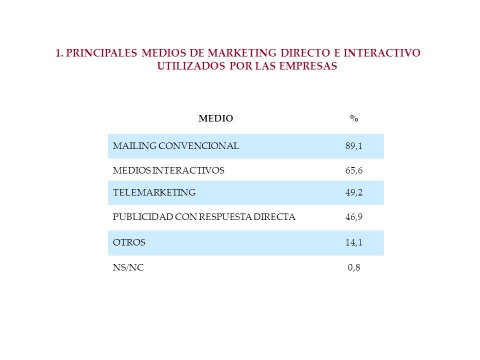 1. PRINCIPALES MEDIOS DE MARKETING DIRECTO E INTERACTIVO UTILIZADOS POR LAS EMPRESAS MEDIO% MAILING CONVENCIONAL89,1 MEDIOS INTERACTIVOS65,6 TELEMARKE