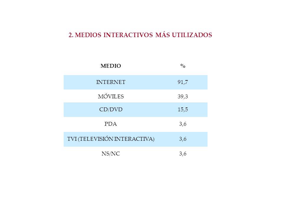 2. MEDIOS INTERACTIVOS MÁS UTILIZADOS MEDIO% INTERNET91,7 MÓVILES39,3 CD/DVD15,5 PDA3,6 TVI (TELEVISIÓN INTERACTIVA)3,6 NS/NC3,6