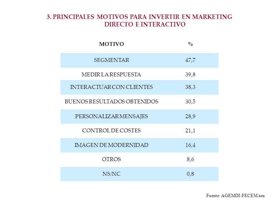 3. PRINCIPALES MOTIVOS PARA INVERTIR EN MARKETING DIRECTO E INTERACTIVO MOTIVO% SEGMENTAR47,7 MEDIR LA RESPUESTA39,8 INTERACTUAR CON CLIENTES38,3 BUEN