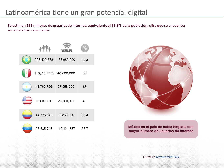 Latinoamérica tiene un gran potencial digital Fuente de Internet World Stats México es el país de habla hispana con mayor número de usuarios de internet 10,421,557 % 41,769,72627,568,000 66 203,429,77375,982,000 37.4 44,725,543 22,538,000 50.4 113,724,22640,600,00035 27,635,74337.7 50,000,00023,000,00046 Se estiman 231 millones de usuarios de Internet, equivalente al 39,9% de la población, cifra que se encuentra en constante crecimiento.