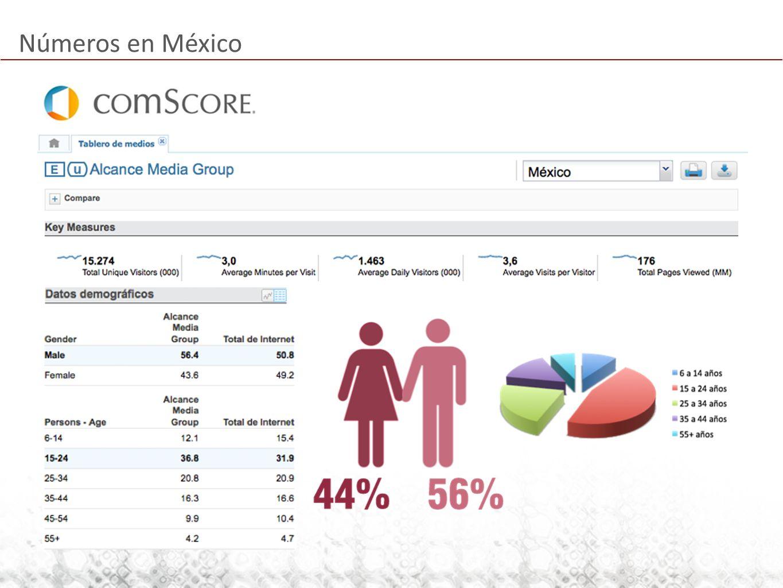 Números en México