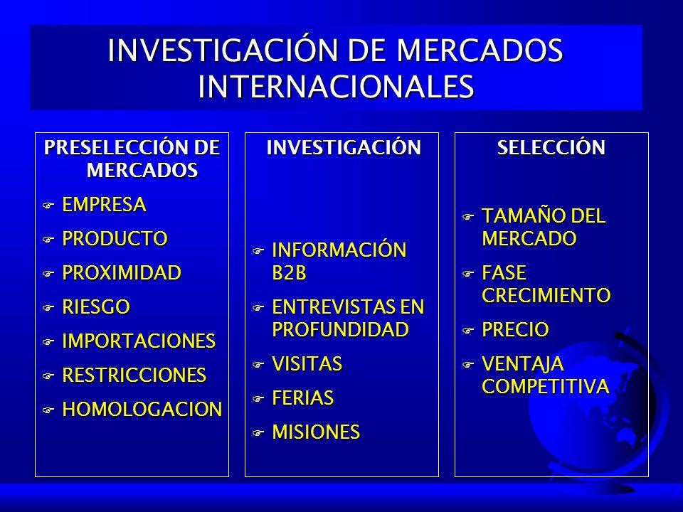 INVESTIGACIÓN DE MERCADOS INTERNACIONALES PRESELECCIÓN DE MERCADOS F EMPRESA F PRODUCTO F PROXIMIDAD F RIESGO F IMPORTACIONES F RESTRICCIONES F HOMOLO