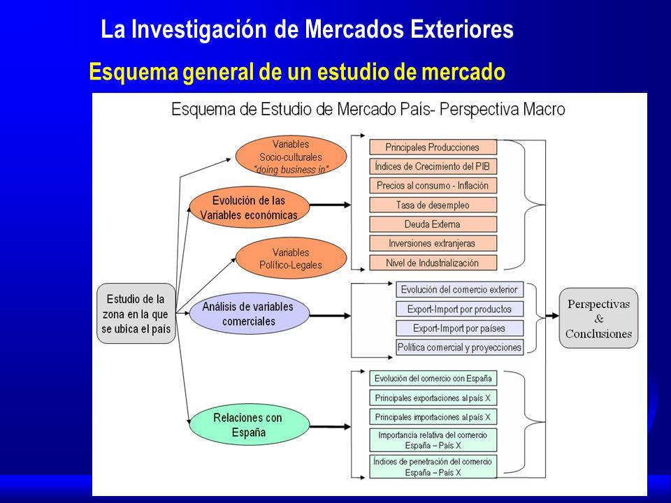 La Investigación de Mercados Exteriores Esquema general de un estudio de mercado