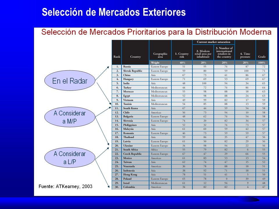 Criterios de Clasificación de Países utilizados por el Ministerio de Industria, Turismo y Comercio en el año 2005 Atractivo País, que toma en cuenta 11 indicadores divididos en 5 grupos: Agrupa 11 indicadores en los siguientes 5 grupos: 1.
