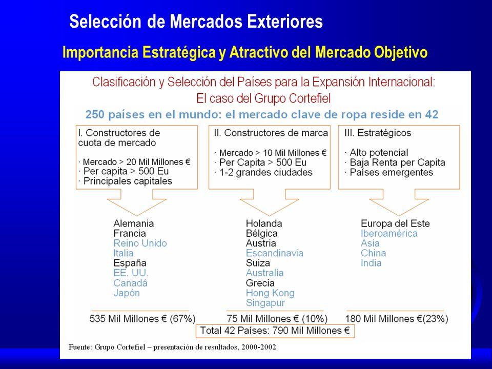 Importancia Estratégica y Atractivo del Mercado Objetivo