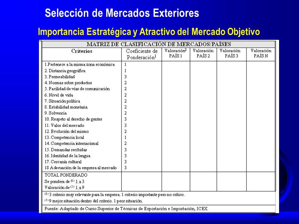 Selección de Mercados Exteriores Importancia Estratégica y Atractivo del Mercado Objetivo