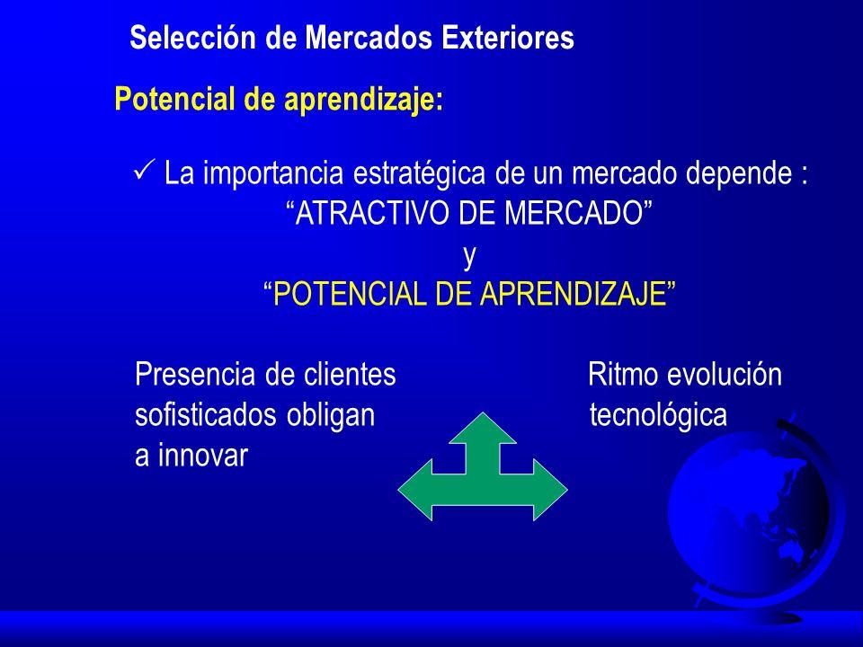 Potencial de aprendizaje: Selección de Mercados Exteriores La importancia estratégica de un mercado depende : ATRACTIVO DE MERCADO y POTENCIAL DE APRE