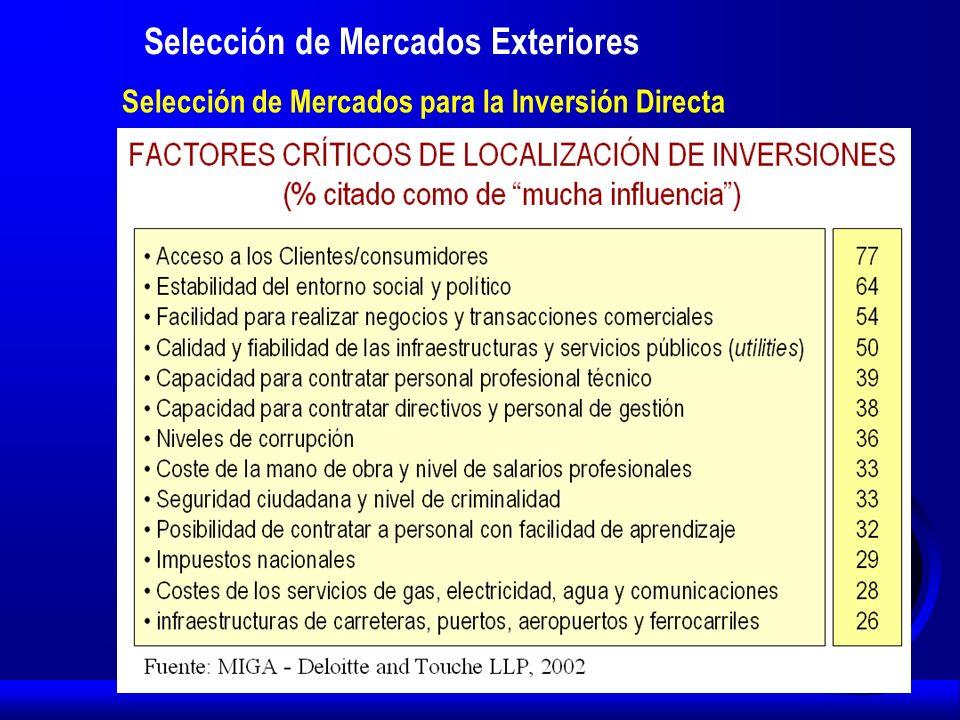 Selección de Mercados Exteriores Selección de Mercados para la Inversión Directa