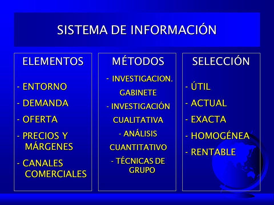 SISTEMA DE INFORMACIÓN ELEMENTOS - ENTORNO - DEMANDA - OFERTA - PRECIOS Y MÁRGENES - CANALES COMERCIALES MÉTODOS - INVESTIGACION. - INVESTIGACION.GABI