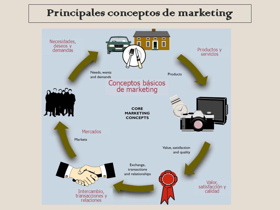 Muchos creen que el Marketing consiste únicamente en la venta y la publicidad de productos o servicios, t aunque son importantes es solo una de las mú