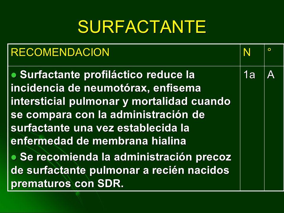 SURFACTANTE Criterios de reaplicación (dosis subsecuentes) Las dosis siguientes se administran cada 6 horas, si cumple los siguientes criterios: Venti
