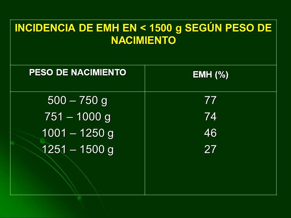 INCIDENCIA DE EMH EN < 1500 g SEGÚN PESO DE NACIMIENTO PESO DE NACIMIENTO EMH (%) 500 – 750 g 751 – 1000 g 1001 – 1250 g 1251 – 1500 g 77744627