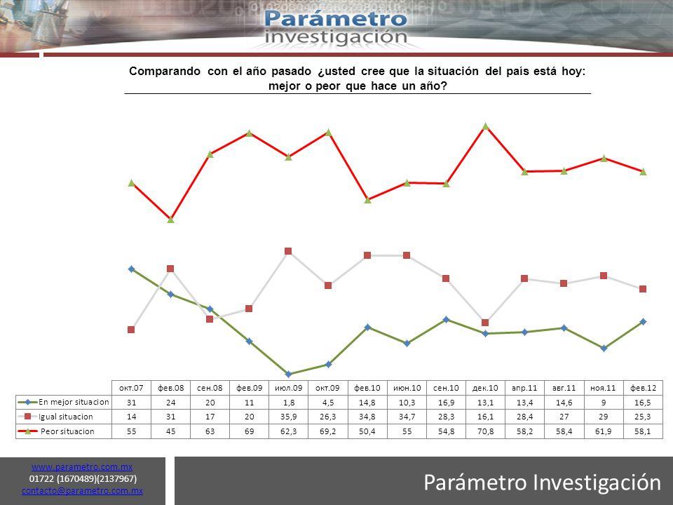 Parámetro Investigación www.parametro.com.mx 01722 (1670489)(2137967) contacto@parametro.com.mx contacto@parametro.com.mx 11 Comparando con el año pasado ¿usted cree que la situación del país está hoy: mejor o peor que hace un año