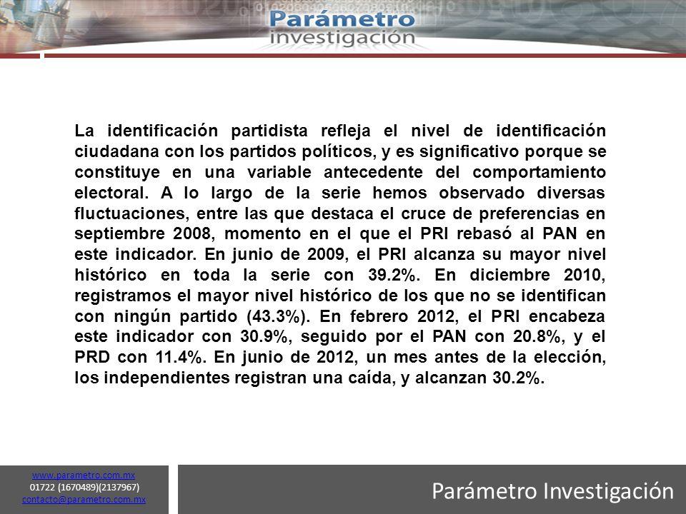 Parámetro Investigación www.parametro.com.mx 01722 (1670489)(2137967) contacto@parametro.com.mx contacto@parametro.com.mx 12 La identificación partidista refleja el nivel de identificación ciudadana con los partidos políticos, y es significativo porque se constituye en una variable antecedente del comportamiento electoral.