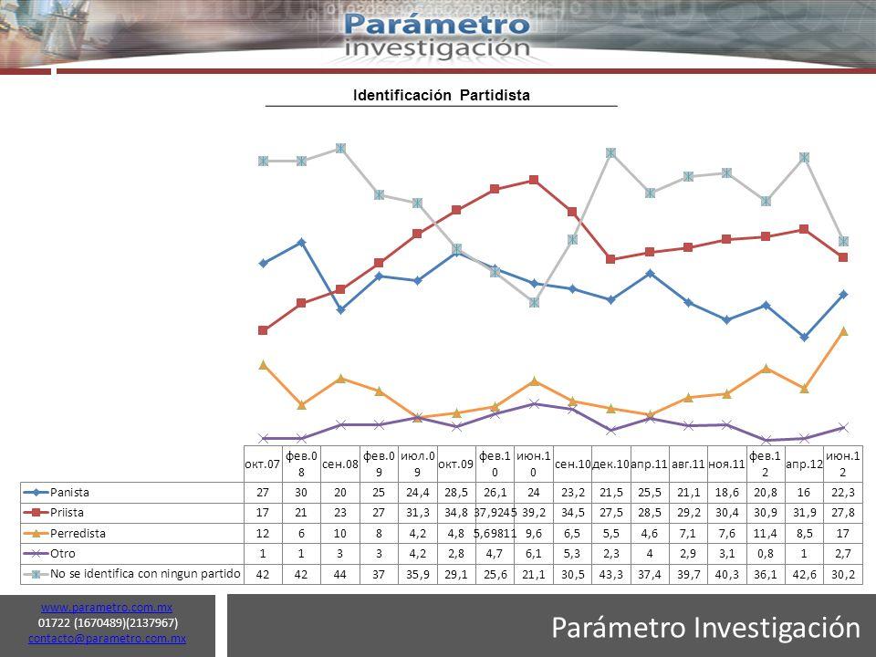 Parámetro Investigación www.parametro.com.mx 01722 (1670489)(2137967) contacto@parametro.com.mx contacto@parametro.com.mx 13 Identificación Partidista